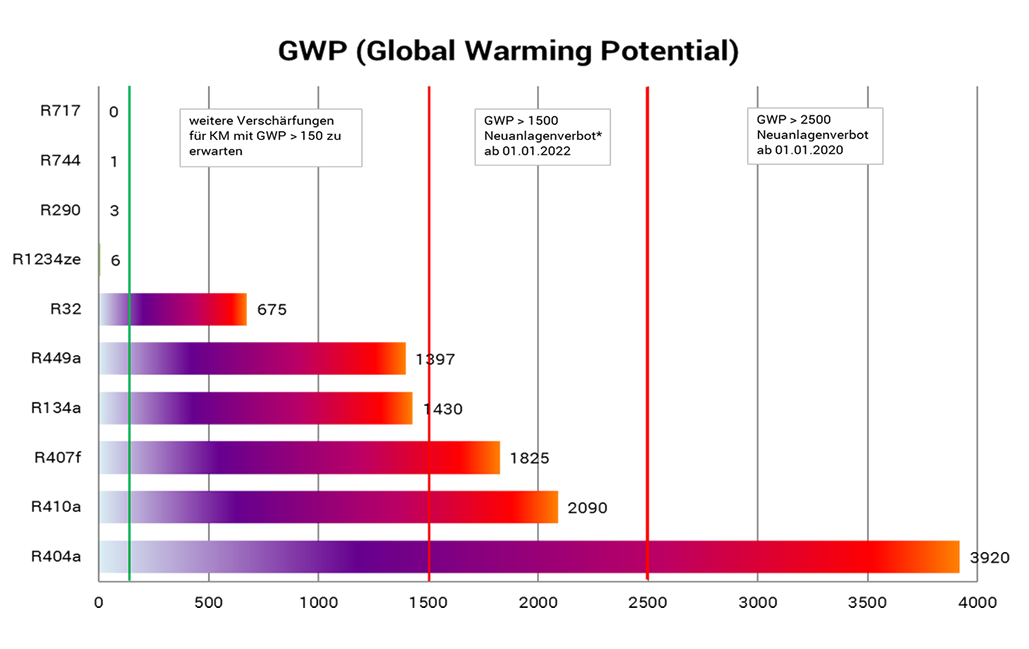 global-warming-potential